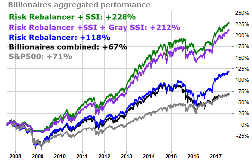 Billionaire's aggregated performace