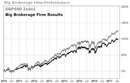 Big Brokerage Firm Performance versus S&P 500