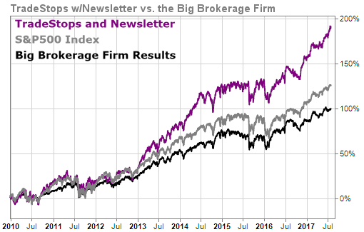 TradeStops and Newsletter performance versus Big Brokerage Firm versus S&P 500