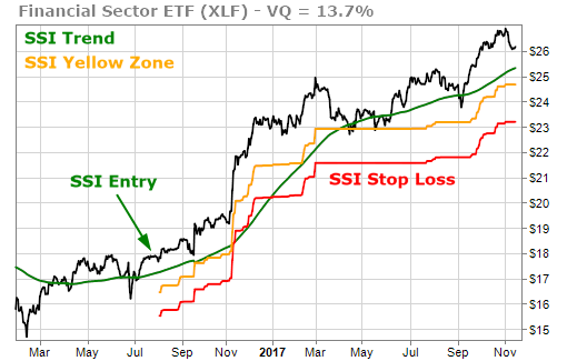 XLF Financial Sector ETF Looking Good