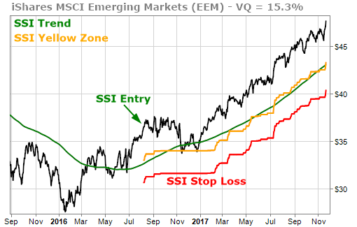 : iShares MSCI Emerging Markets EEM SSI Entry Signal in August 2016