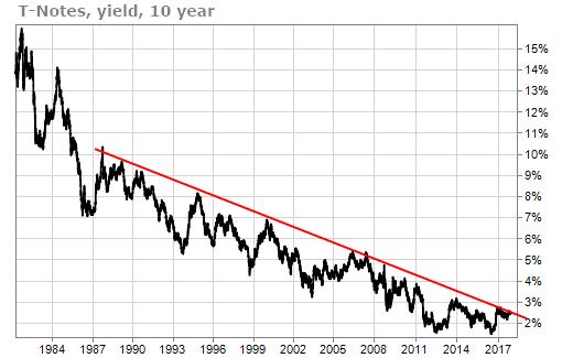 Long term chart indicates interest rates hugging trendline