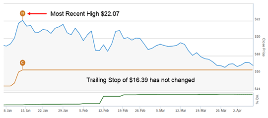 Percentage Trailing Stop of 25.75% (for example) based on VQ at time of purchase prevents Trailing Stop from lowering