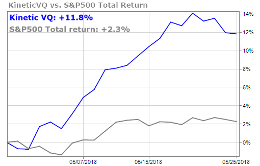 Kinetic VQ vs S&P 500 Total Return