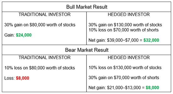 bull and bear market performance comparison of a traditional vs hedged investor